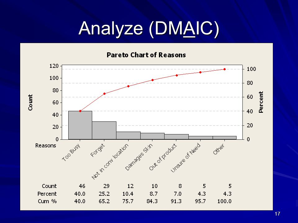 Analyze (DMAIC)