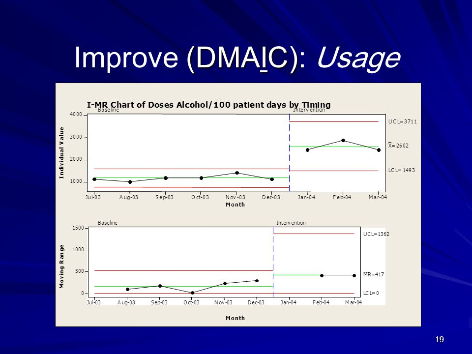 Improve (DMAIC): Usage