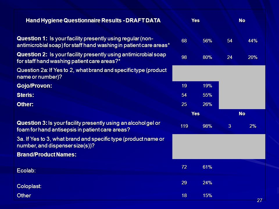 Hand Hygiene Questionnaire Results - DRAFT DATA