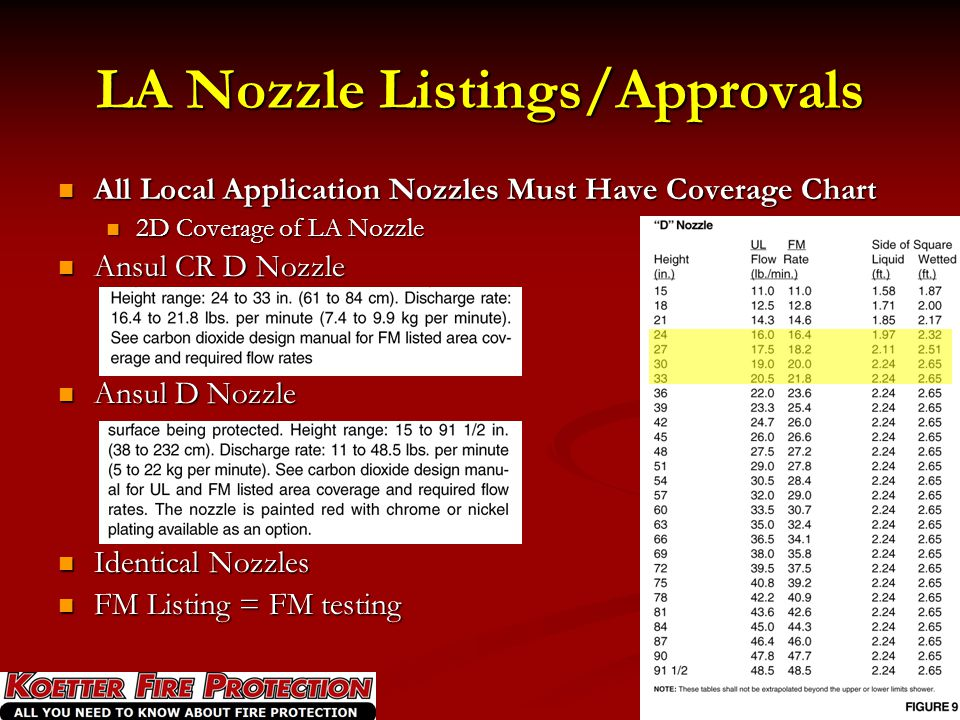 LA Nozzle Listings/Approvals