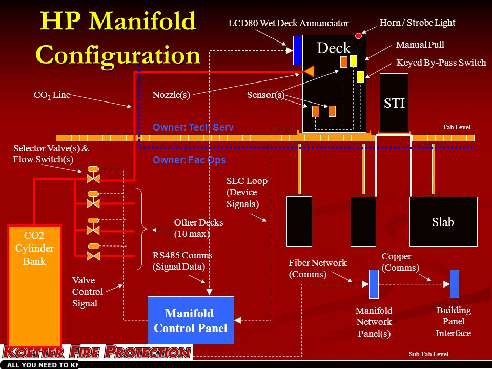 HP Manifold Configuration