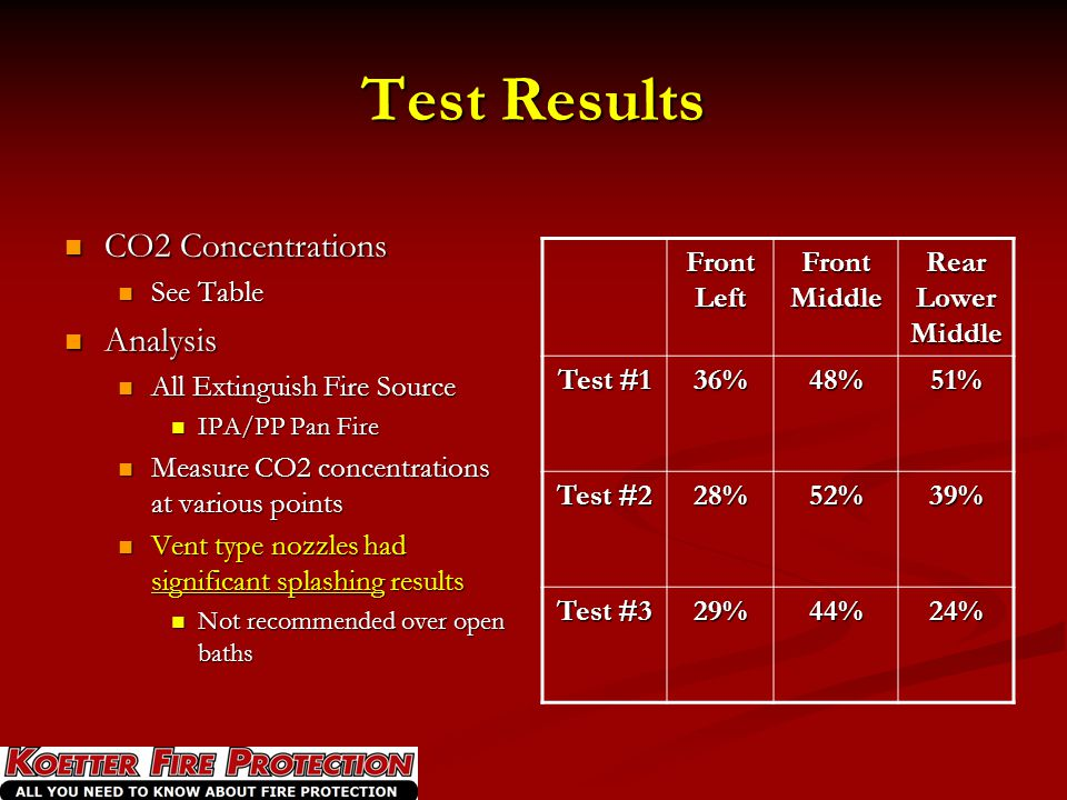 Test Results CO2 Concentrations Analysis See Table