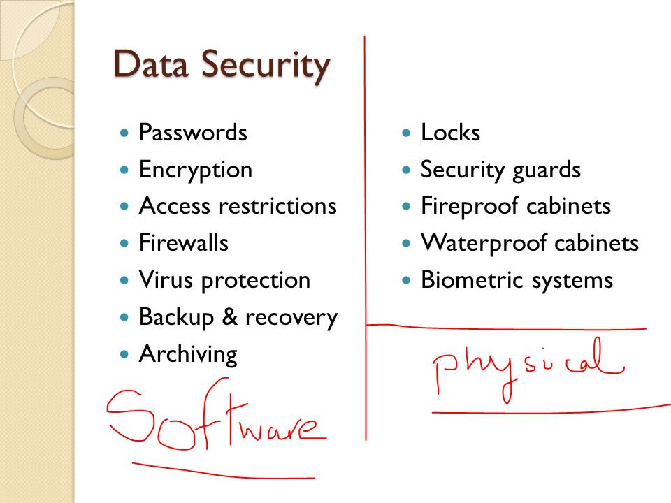 Data Security Passwords Encryption Access restrictions Firewalls