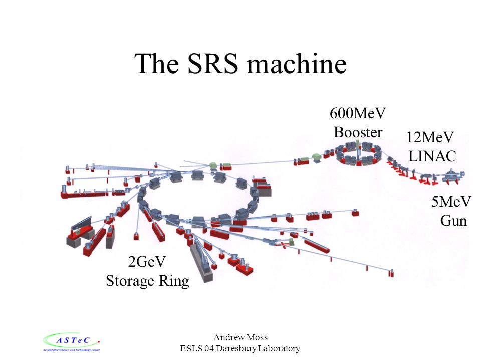 ESLS 04 Daresbury Laboratory