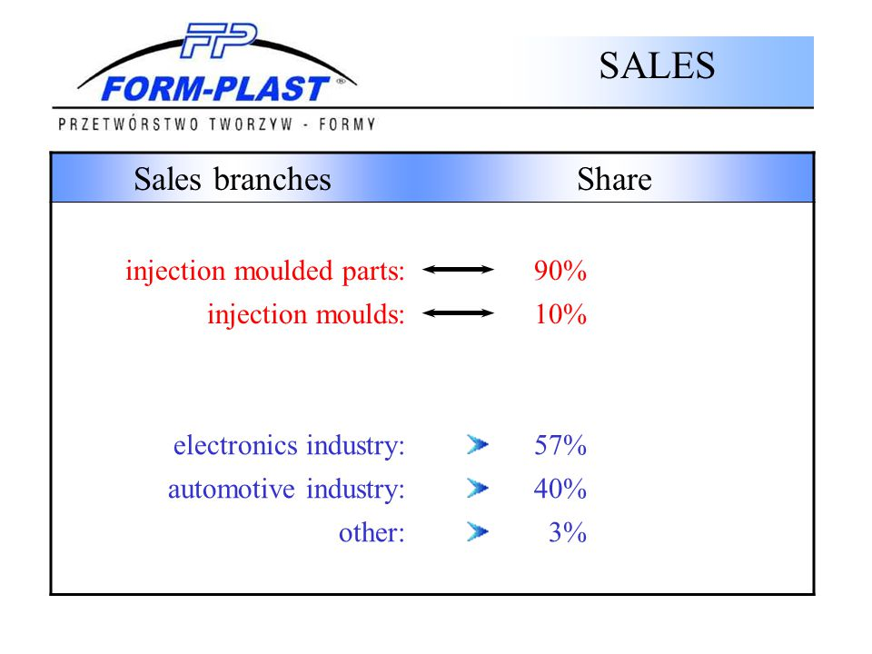 SALES Sales branches Share injection moulded parts: 90%