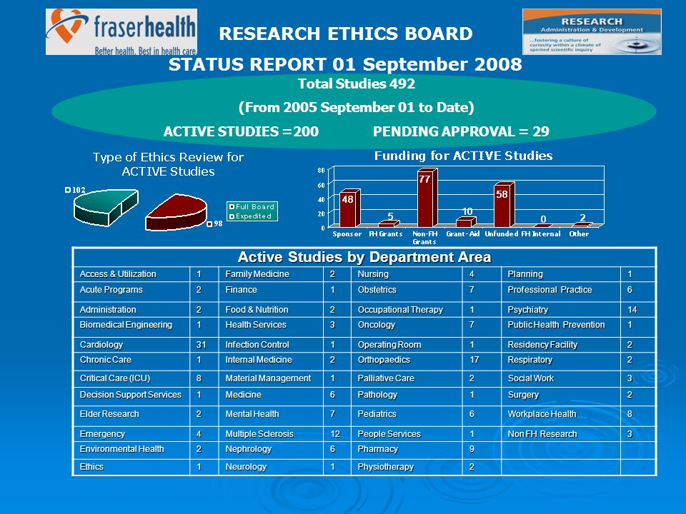 RESEARCH ETHICS BOARD STATUS REPORT 01 September 2008