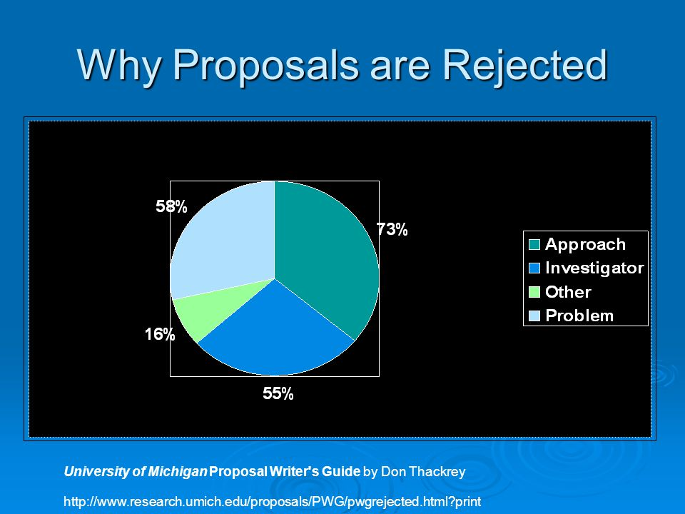 Why Proposals are Rejected