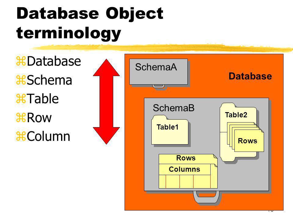 Database Object terminology