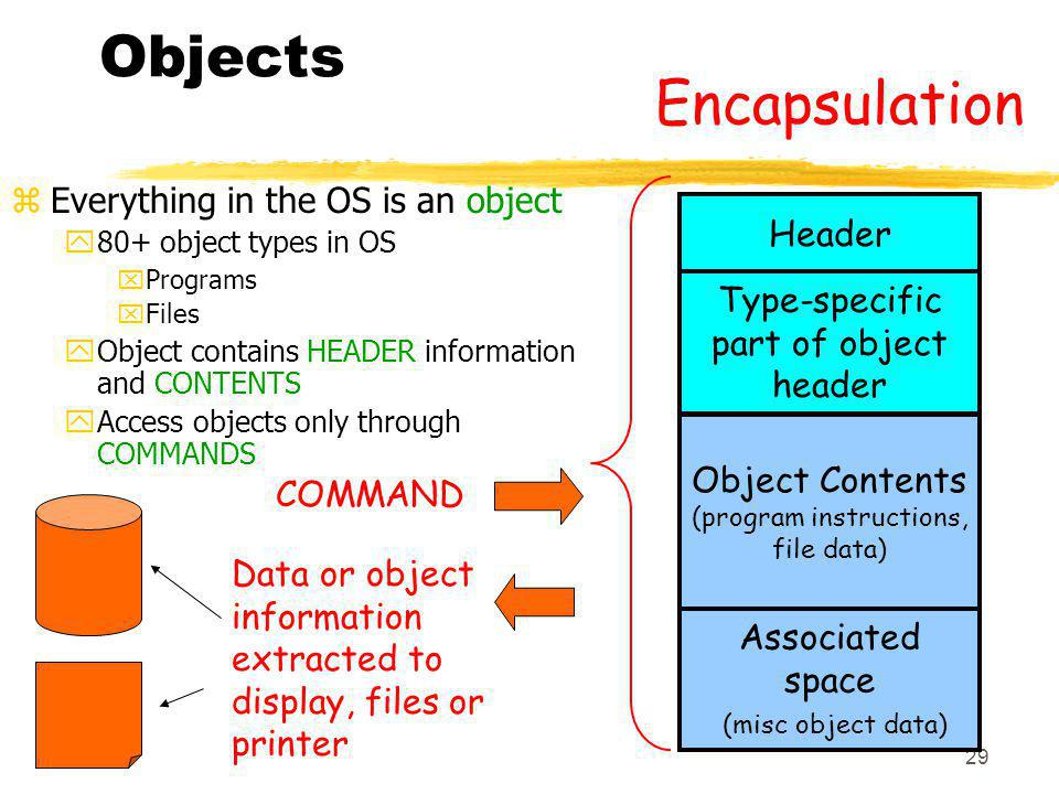Objects Encapsulation Everything in the OS is an object Header