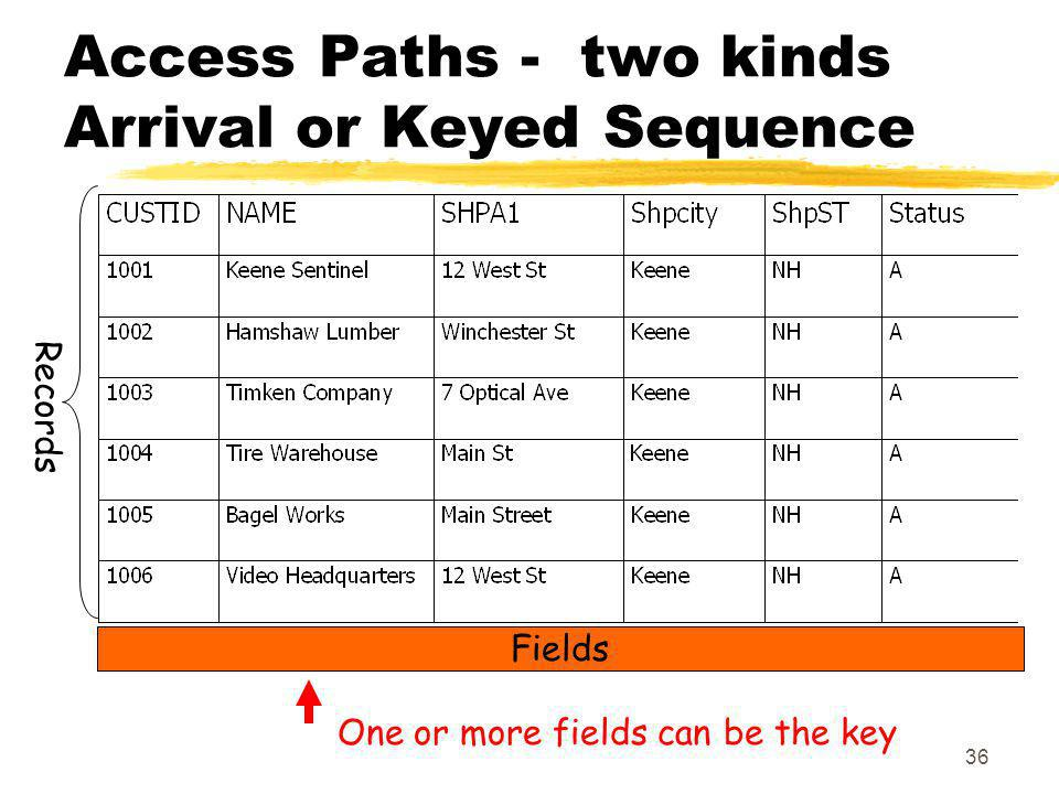 Access Paths - two kinds Arrival or Keyed Sequence