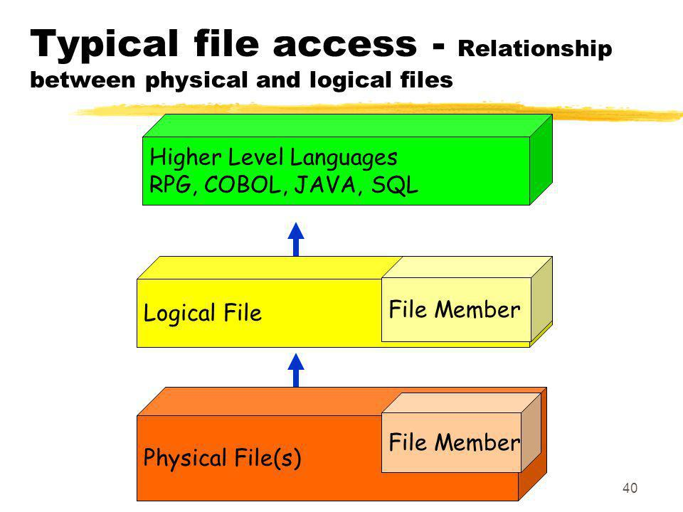 Typical file access - Relationship between physical and logical files