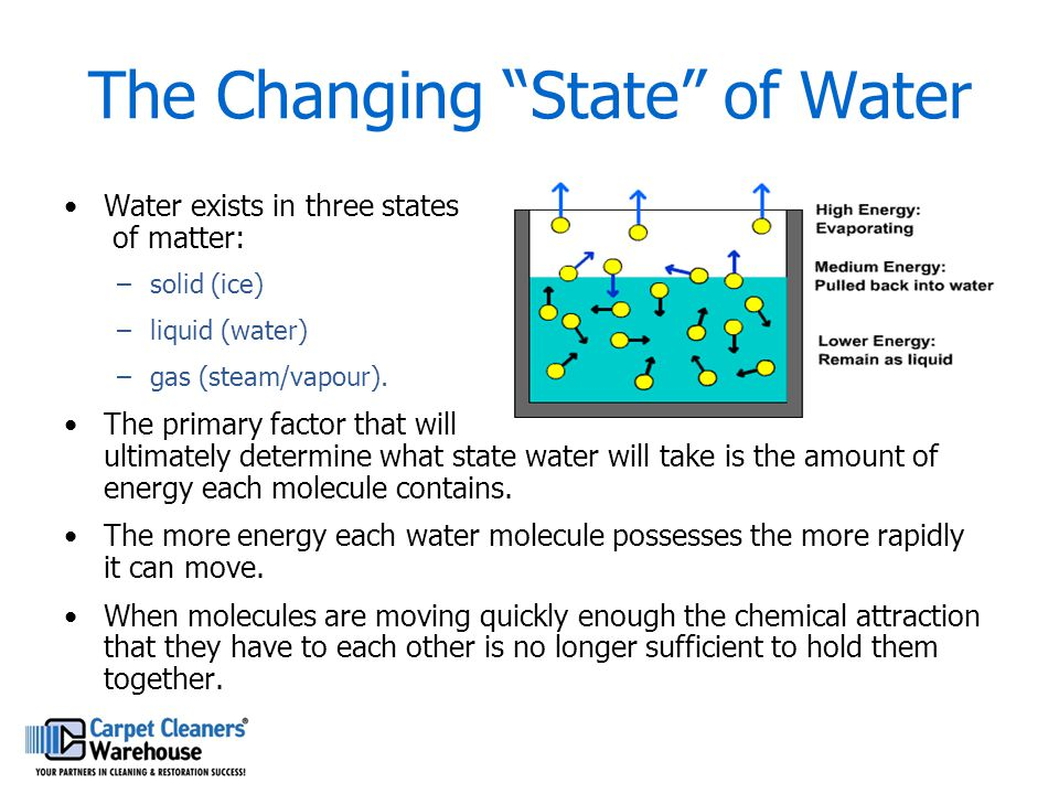 The Changing State of Water