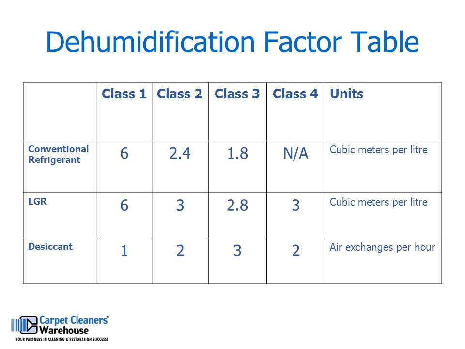 Dehumidification Factor Table