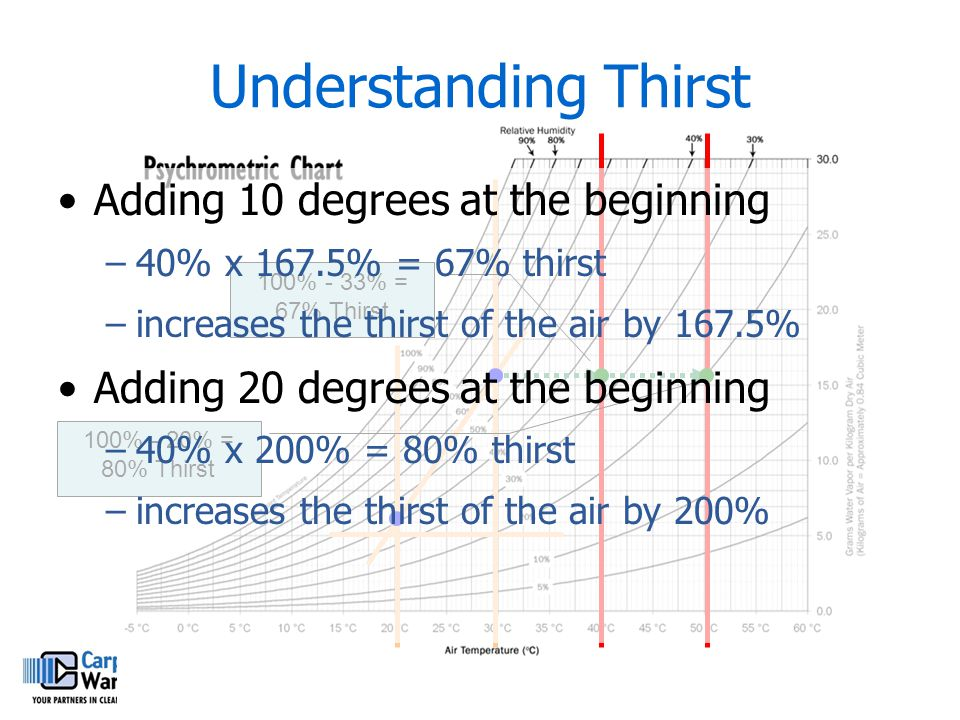 Understanding Thirst Adding 10 degrees at the beginning