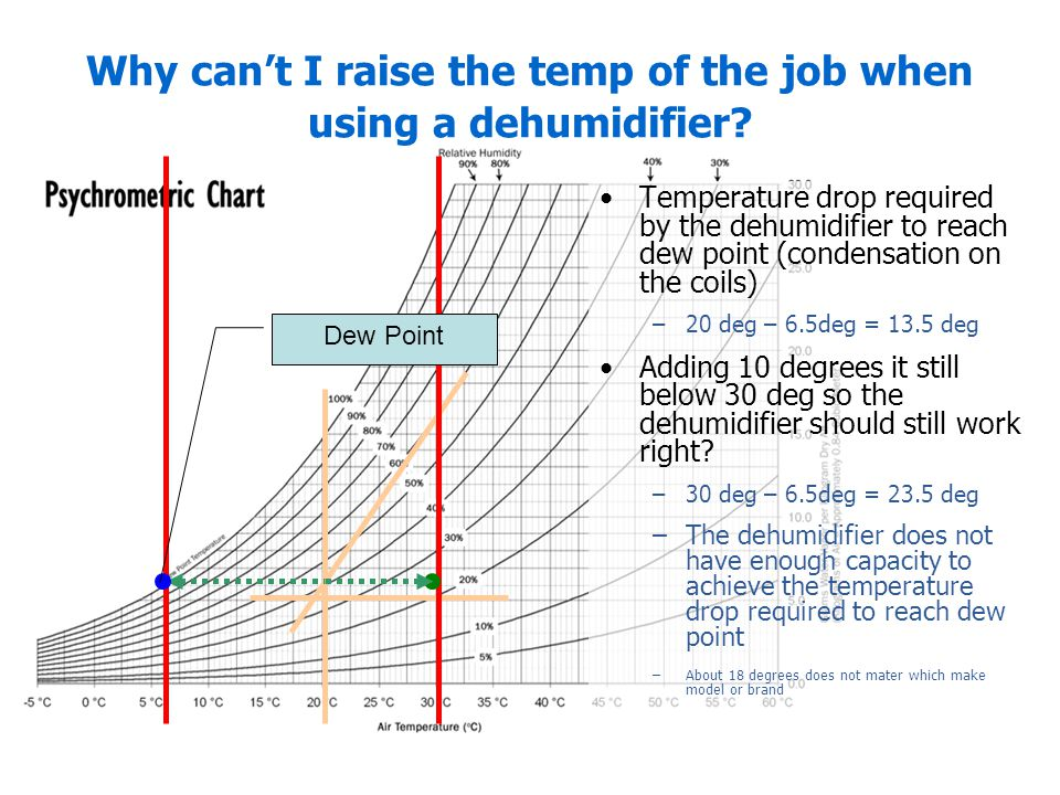 Why can't I raise the temp of the job when using a dehumidifier