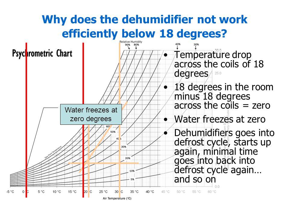 Why does the dehumidifier not work efficiently below 18 degrees