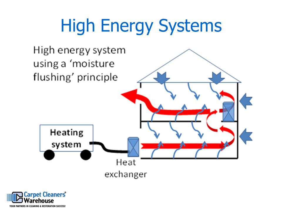 High Energy Systems