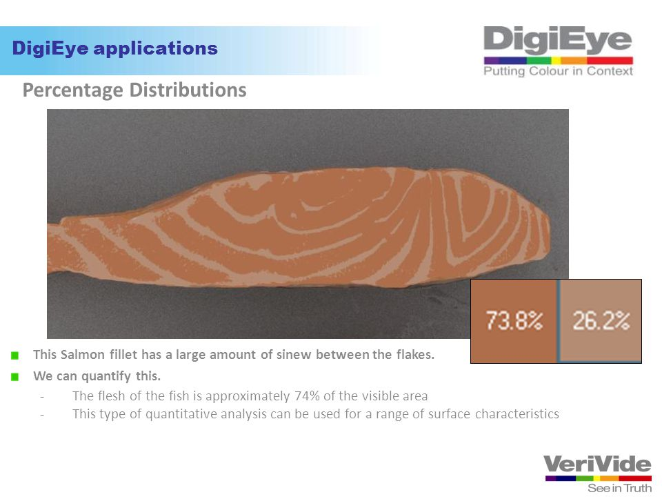 Percentage Distributions