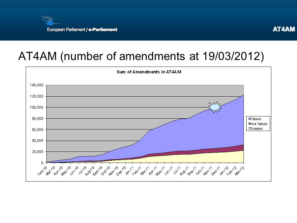 AT4AM (number of amendments at 19/03/2012)