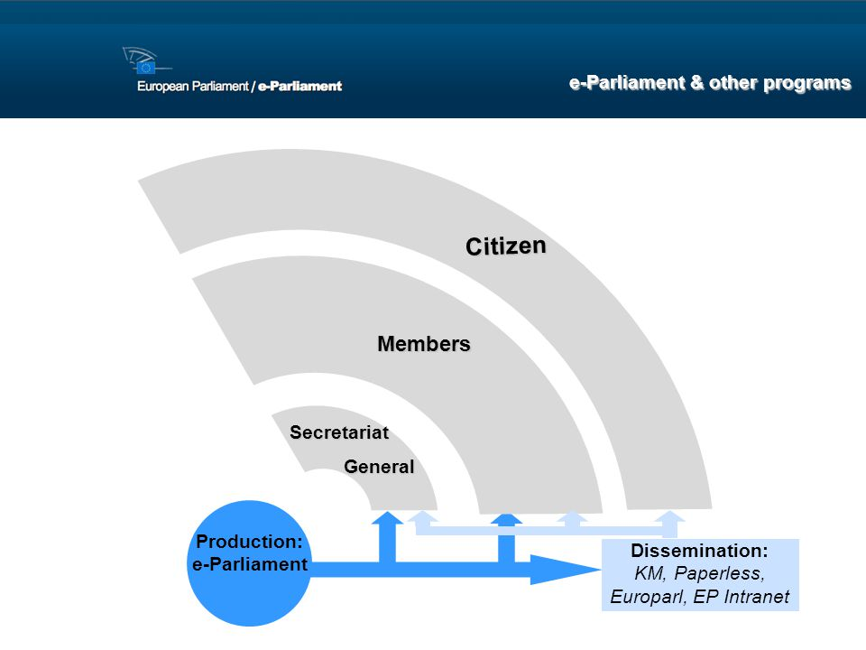 Citizen Members e-Parliament & other programs Secretariat General