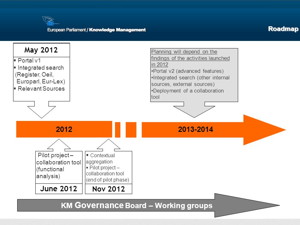 KM Governance Board – Working groups June 2012
