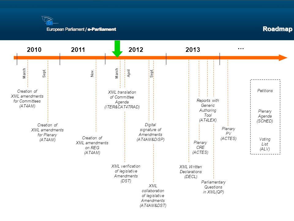 Roadmap … 2010 2011 2012 2013 Creation of Petitions XML translation
