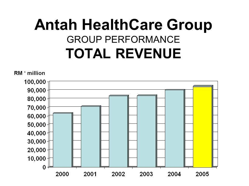 Antah HealthCare Group GROUP PERFORMANCE TOTAL REVENUE
