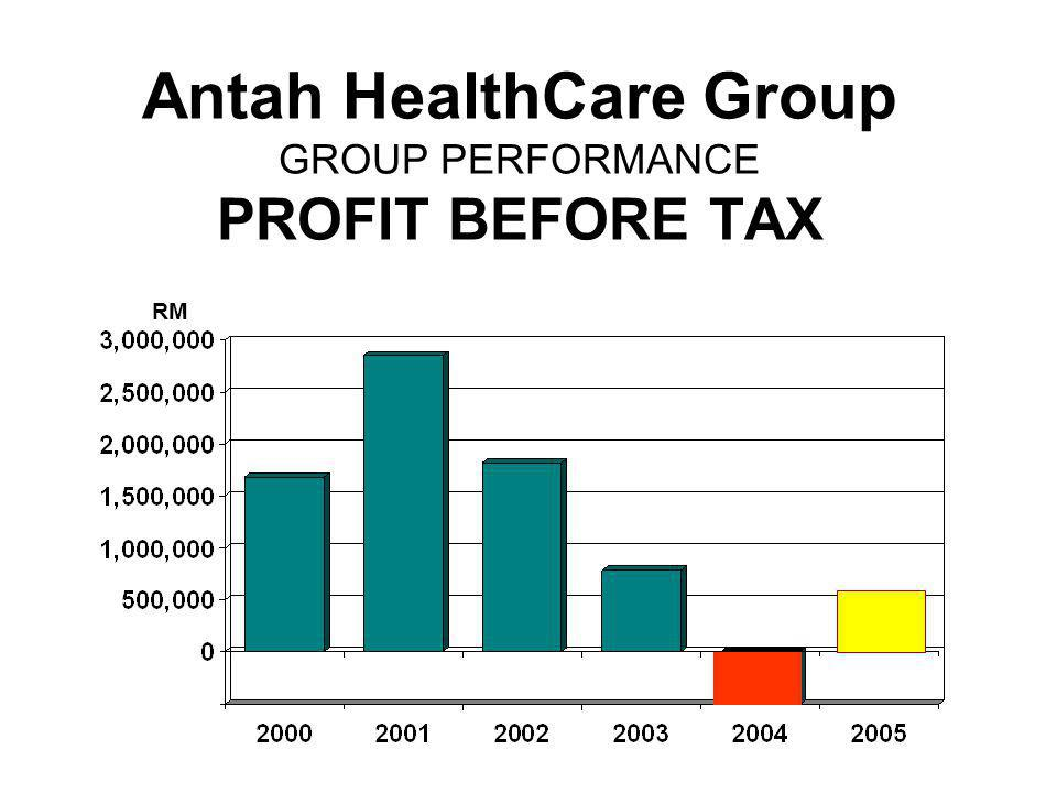 Antah HealthCare Group GROUP PERFORMANCE PROFIT BEFORE TAX
