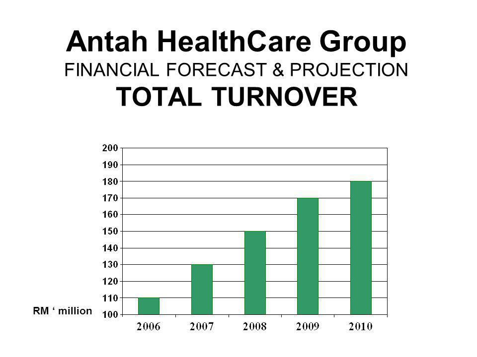Antah HealthCare Group FINANCIAL FORECAST & PROJECTION TOTAL TURNOVER