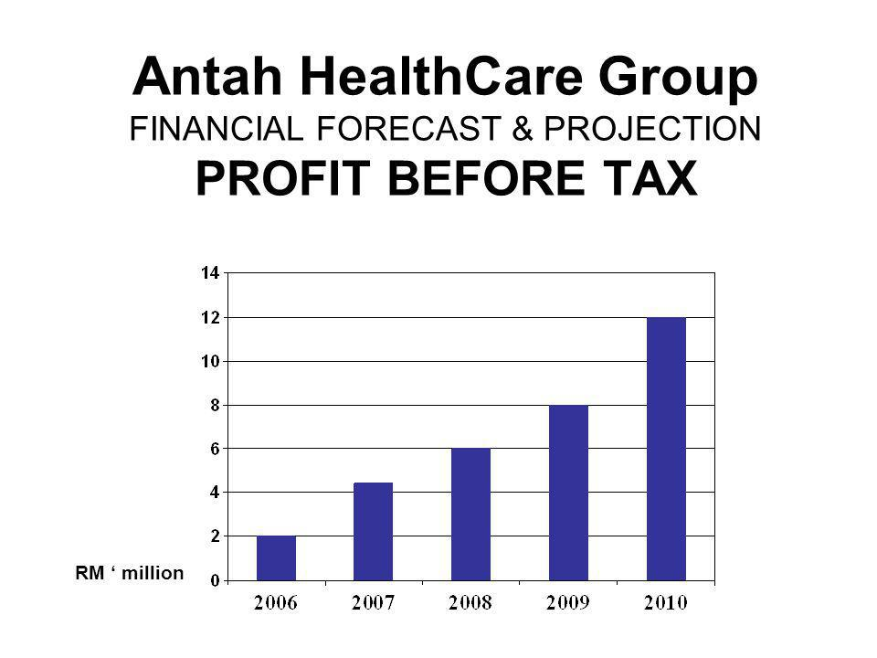 Antah HealthCare Group FINANCIAL FORECAST & PROJECTION PROFIT BEFORE TAX