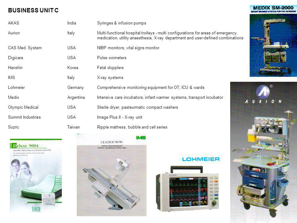 BUSINESS UNIT C AKAS India Syringes & infusion pumps