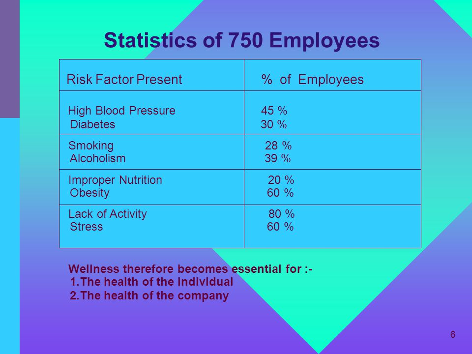 Statistics of 750 Employees