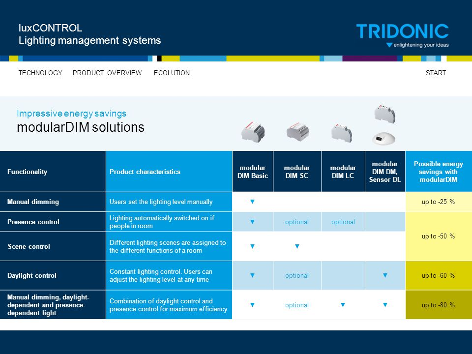 Possible energy savings with modularDIM