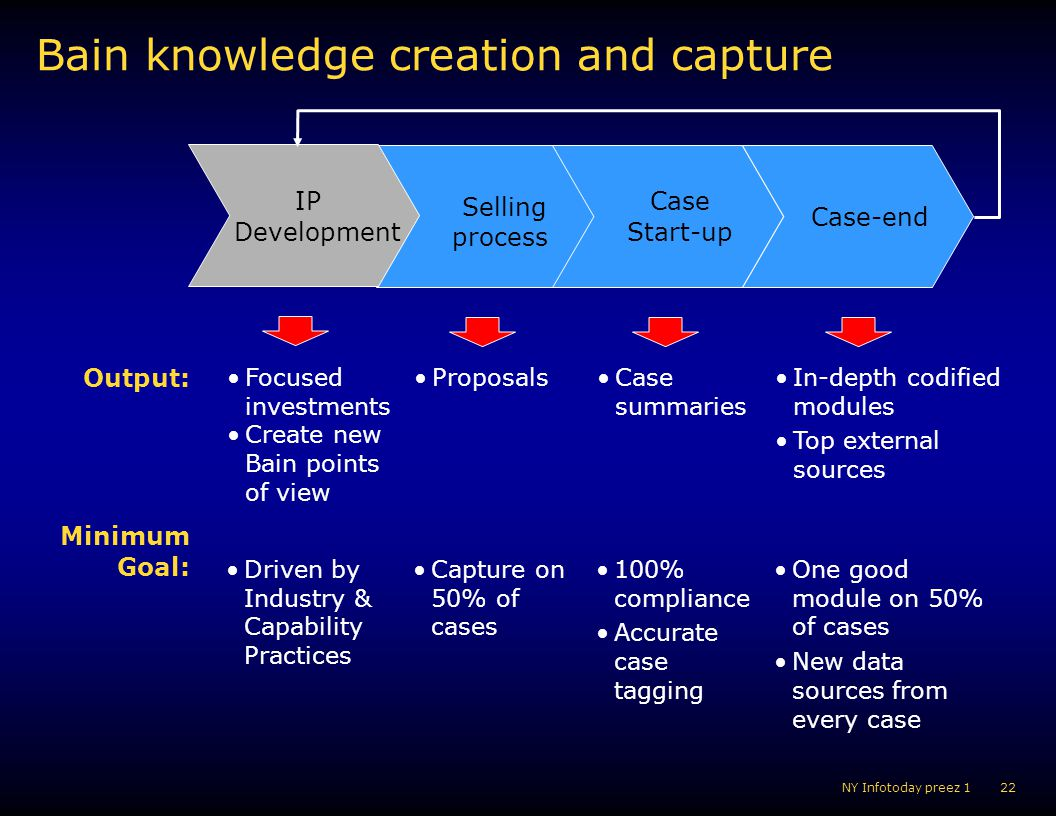 Bain knowledge creation and capture