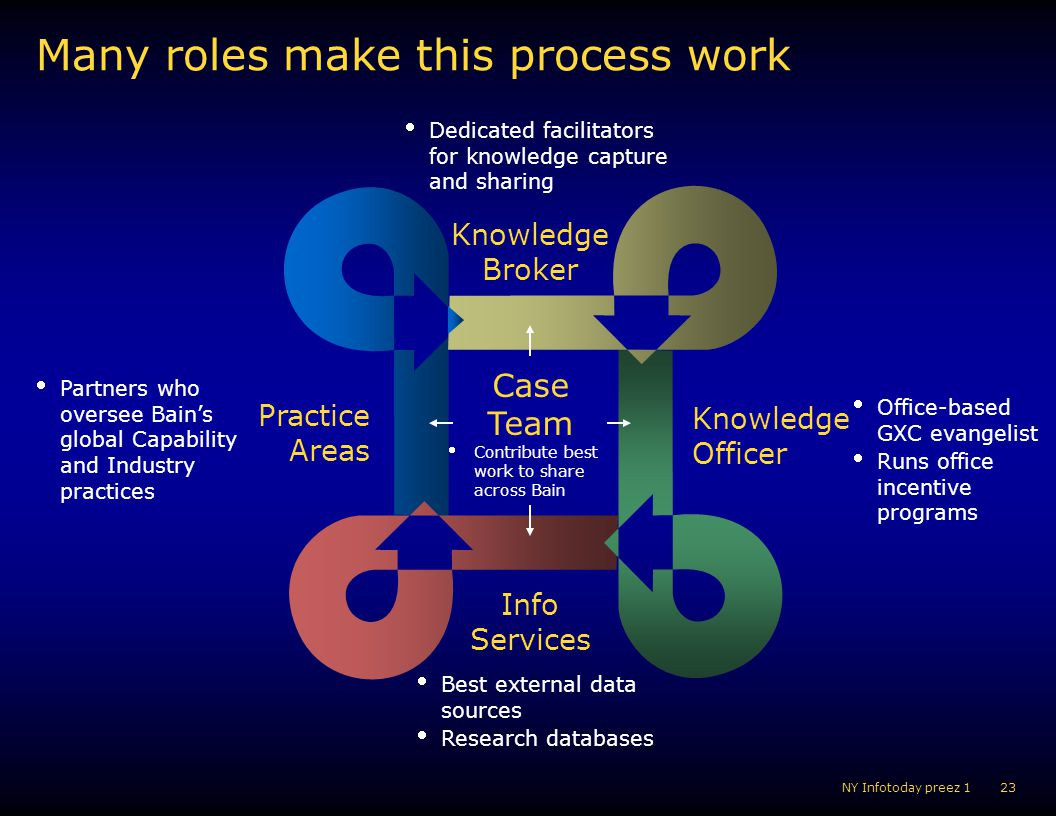 Many roles make this process work