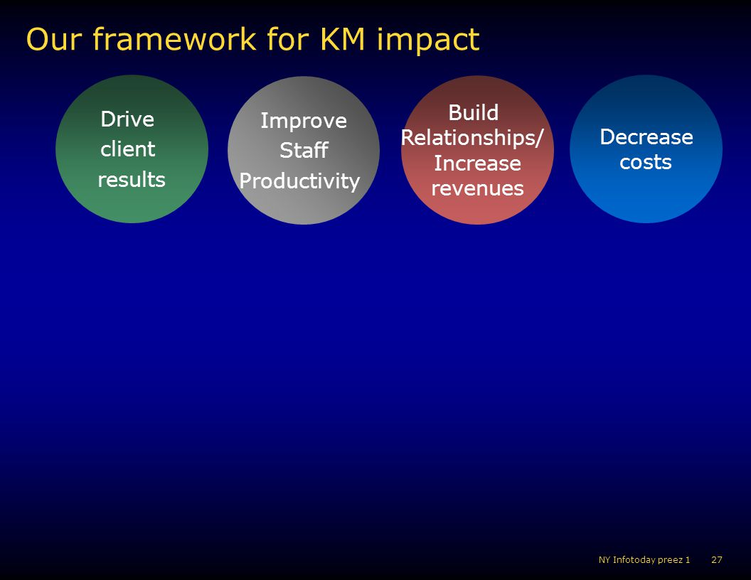 Our framework for KM impact