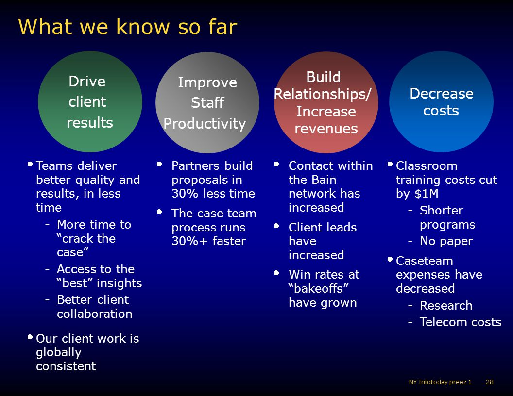 What we know so far Build Drive Improve client Relationships/ Decrease
