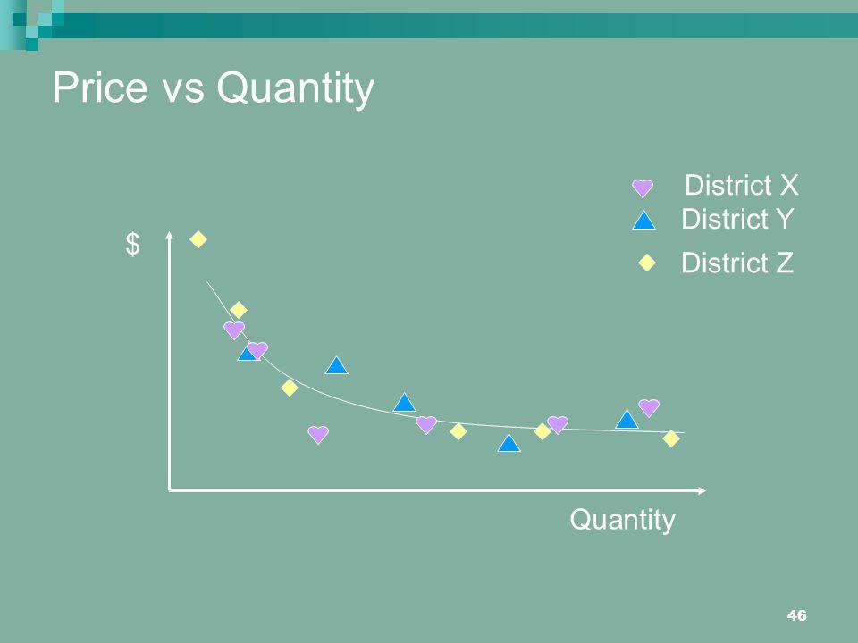 Price vs Quantity District X District Y $ District Z Quantity