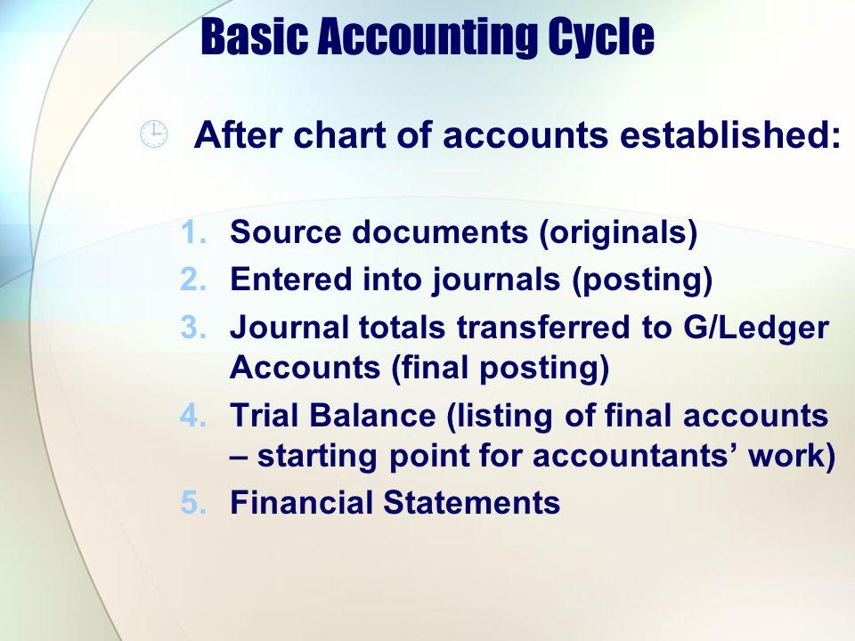 Basic Accounting Cycle