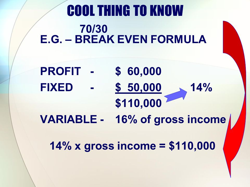 COOL THING TO KNOW 70/30 E.G. – BREAK EVEN FORMULA PROFIT - $ 60,000