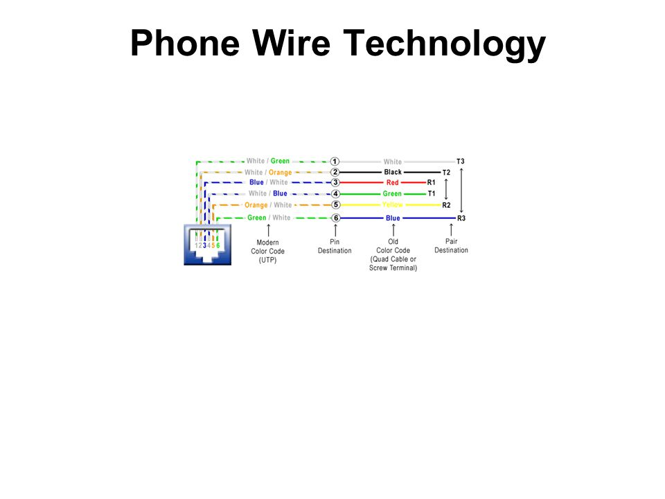 Phone Wire Technology