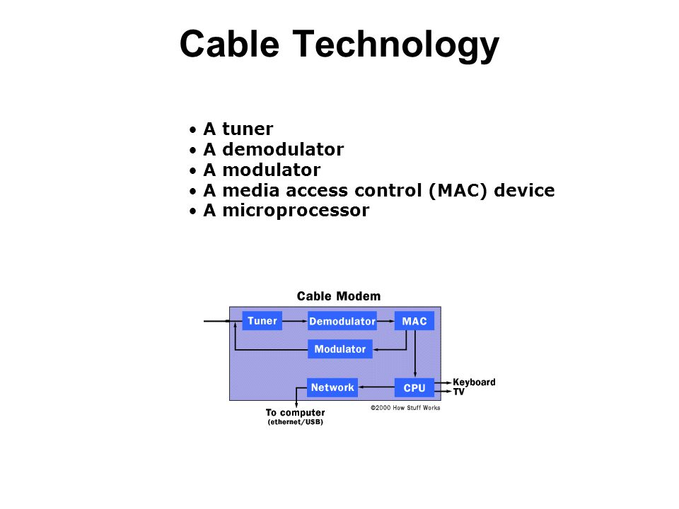 Cable Technology A tuner A demodulator A modulator