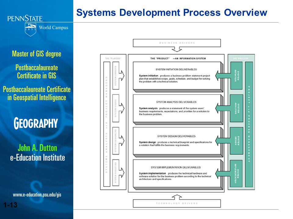 Foundations of geospatial system development ppt download 13 systems development process overview malvernweather Gallery