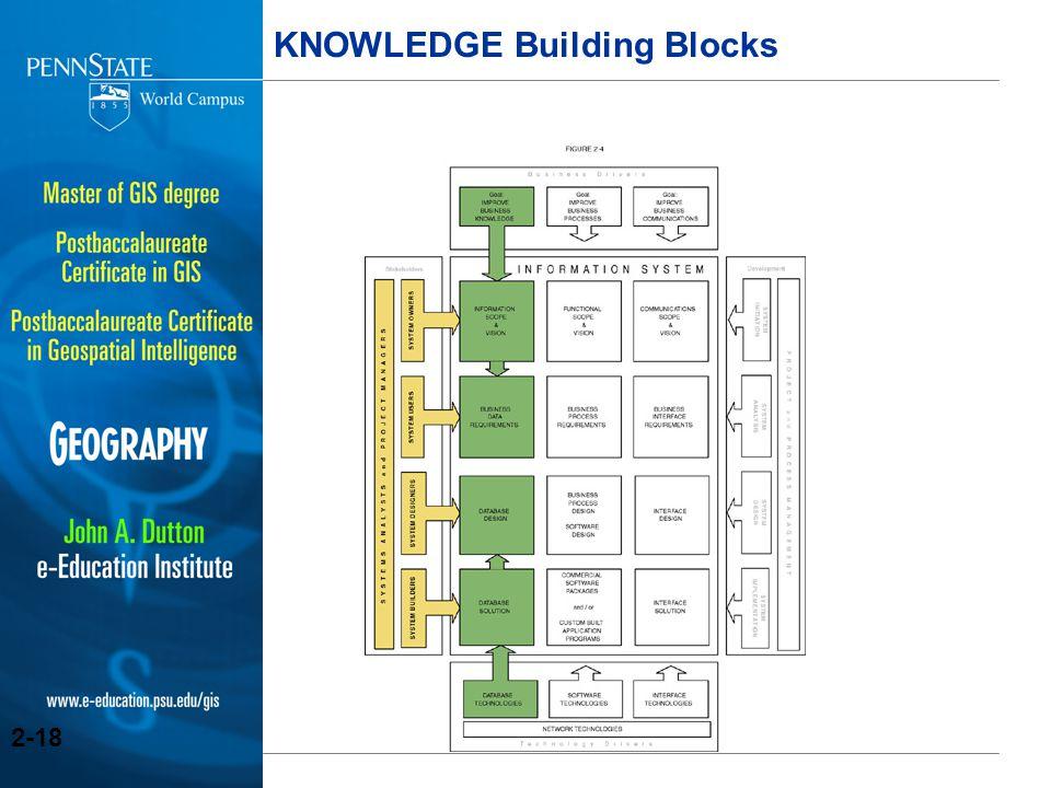 KNOWLEDGE Building Blocks