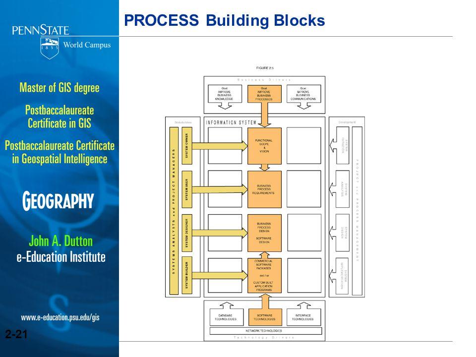 PROCESS Building Blocks