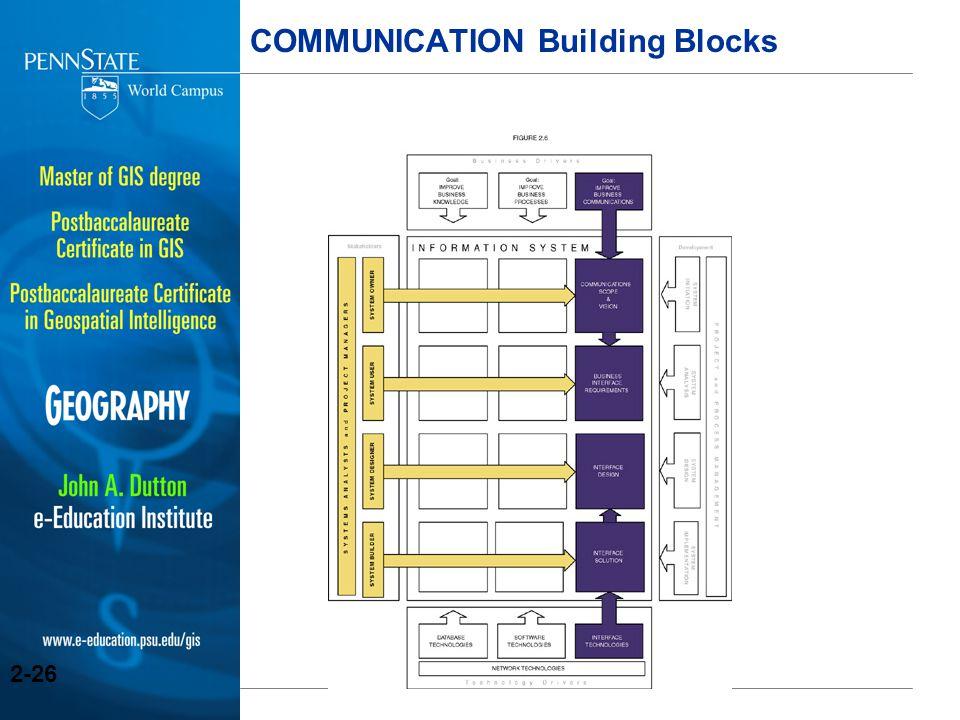 COMMUNICATION Building Blocks