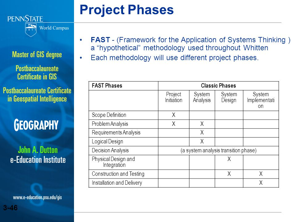 Project Phases FAST - (Framework for the Application of Systems Thinking ) a hypothetical methodology used throughout Whitten.