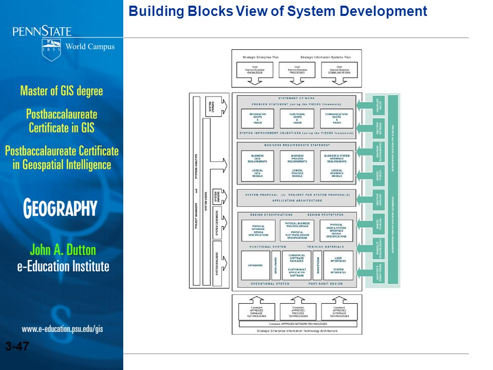 Building Blocks View of System Development