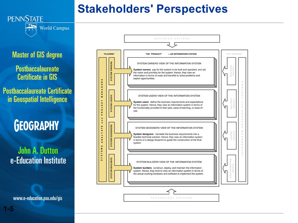 Stakeholders Perspectives