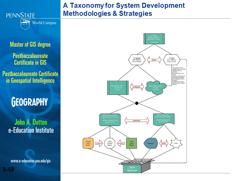 A Taxonomy for System Development Methodologies & Strategies